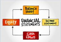 financial statement cycle